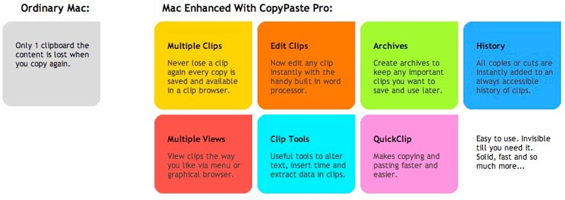 CopyPaste Pro for Mac - Multiple Clipboard Utility
